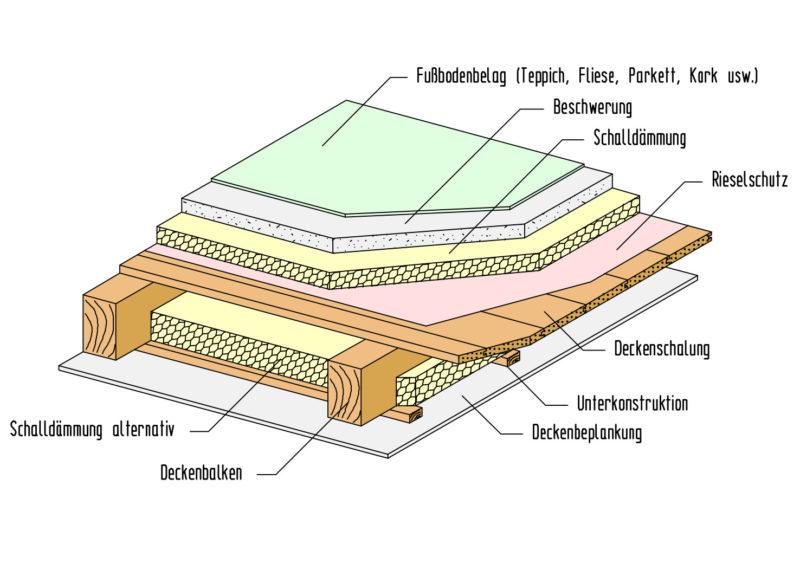 nichtsichtbare-Holzbalkendecke