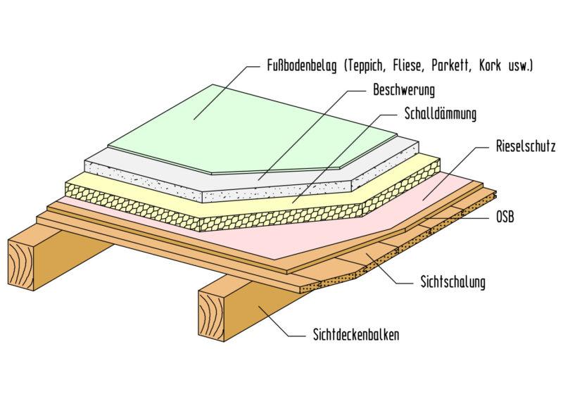 sichtbare-Holzbalkendecke